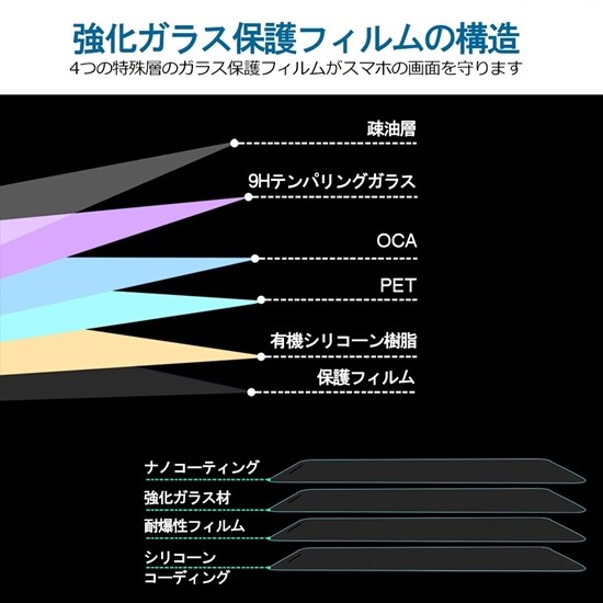 SONY Xperia 10 III フィルム ガラスフィルム 強化ガラス 液晶保護 ソニー エクスペリア 10 III 硬度9H 強化ガラスフィルム 耐衝撃 気泡レス 飛散防止 耐指紋 撥油性【2枚セット】 の画像